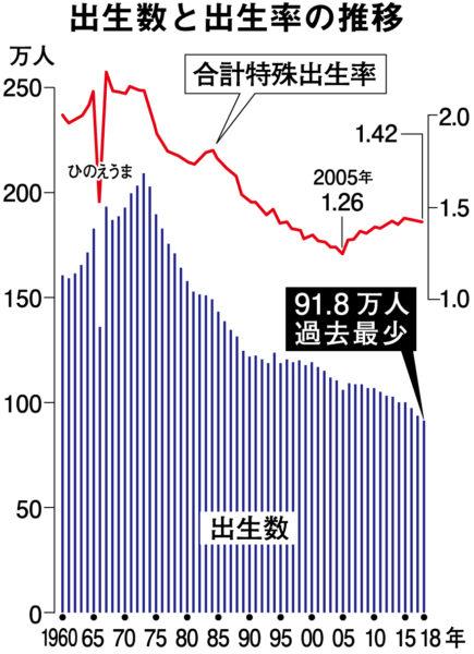 日本の出生率は世界184位 国の子育て支援の貧困示す | 長周新聞