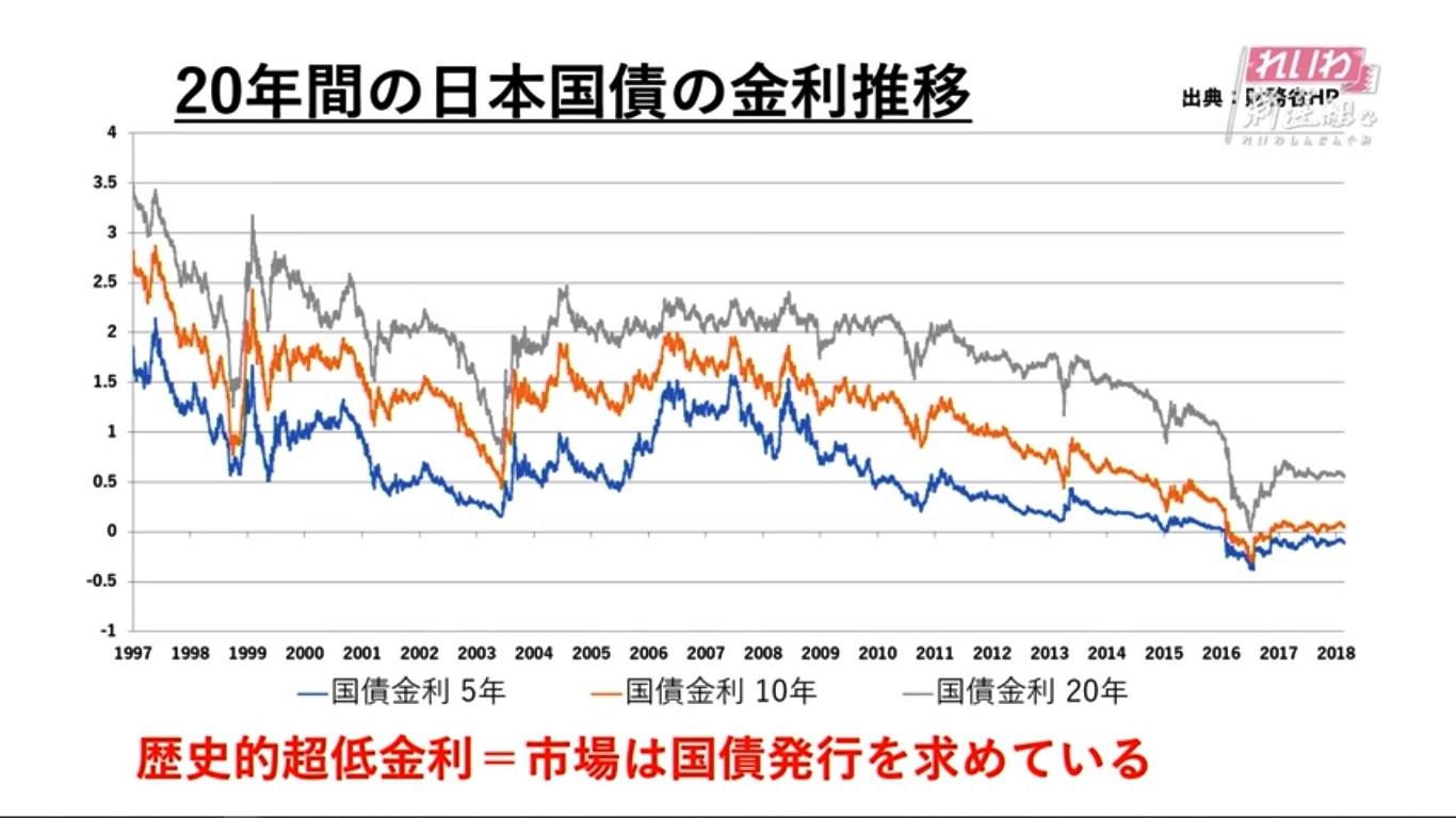 日本国債の金利推移 | 長周新聞