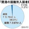 韓国からの観光客8割減少 下関港に見る日韓問題の打撃