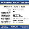 コロナ禍の3ヶ月間で米国富裕層の資産62兆円増 背景に大規模金融緩和